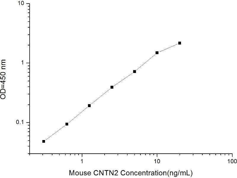 Contactin 2 (Axonal) (CNTN2) ELISA Kit