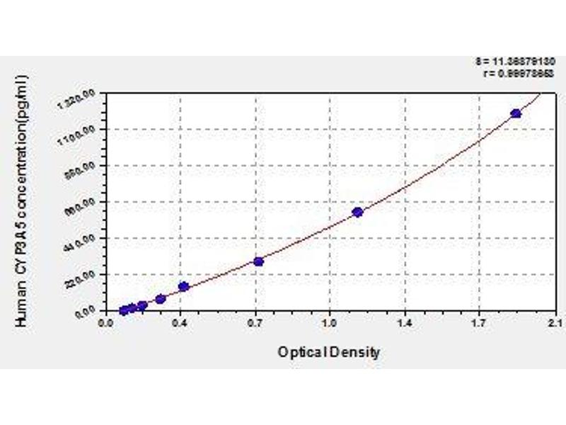 Cytochrome P450, Family 3, Subfamily A, Polypeptide 5 (CYP3A5) ELISA Kit