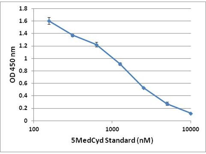 ELISA image for Global DNA Methylation ELISA Kit (ABIN2345044)