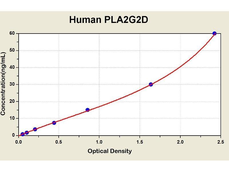 phospholipase A2, Group IID (PLA2G2D) ELISA Kit