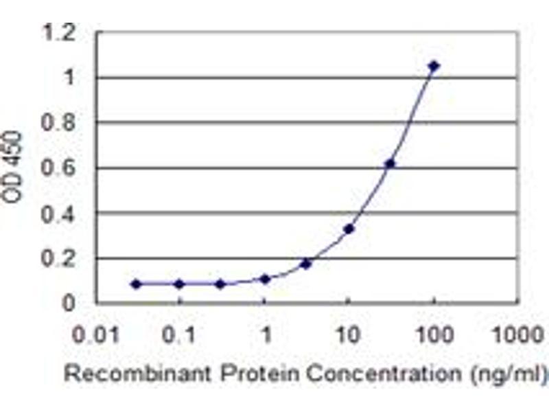 ELISA image for anti-ADAM Metallopeptidase Domain 29 (ADAM29) (AA 339-398), (partial) antibody (ABIN524502)