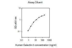 Image no. 1 for Lectin, Galactoside-Binding, Soluble, 3 (LGALS3) ELISA Kit (ABIN2703038)