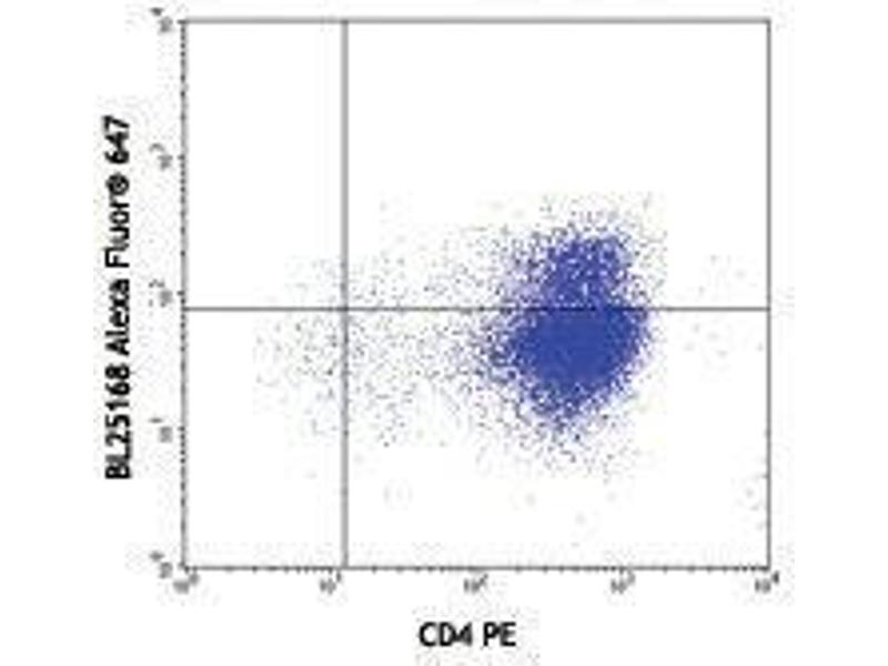 Flow Cytometry (FACS) image for anti-Interleukin 21 (IL21) antibody (Alexa Fluor 647) (ABIN2657956)