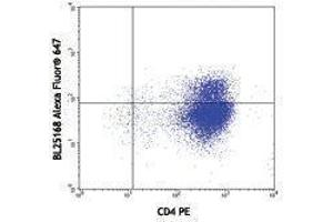 Flow Cytometry (FACS) image for anti-Interleukin 21 (IL21) antibody (Alexa Fluor 647) (ABIN2657956)