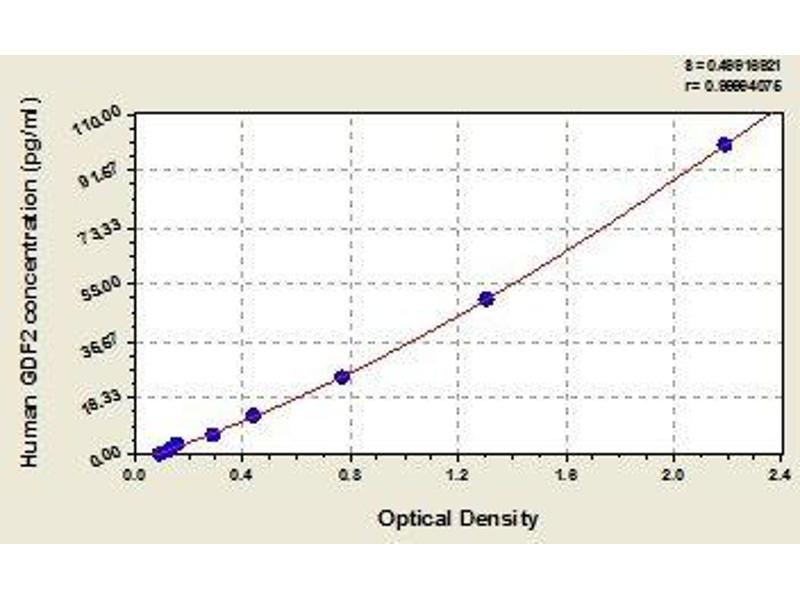 Growth Differentiation Factor 2 (GDF2) ELISA Kit