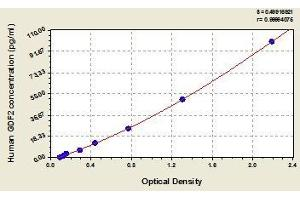 Image no. 1 for Growth Differentiation Factor 2 (GDF2) ELISA Kit (ABIN366207)