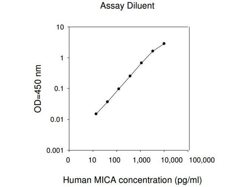 MHC Class I Polypeptide-Related Sequence A (MICA) ELISA Kit