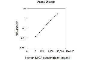 Image no. 1 for MHC Class I Polypeptide-Related Sequence A (MICA) ELISA Kit (ABIN625337)