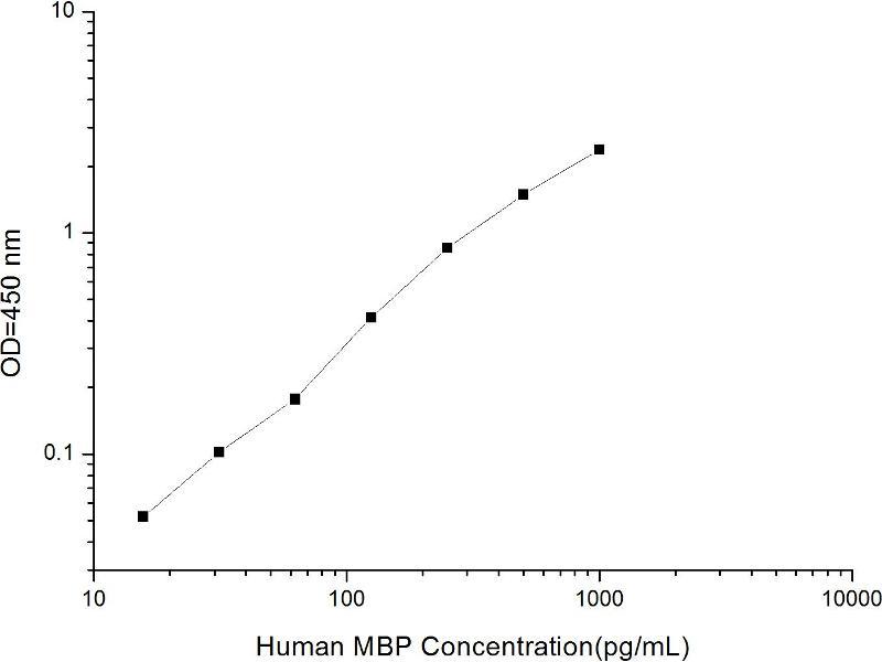 Image no. 2 for Myelin Basic Protein (MBP) ELISA Kit (ABIN1116072)