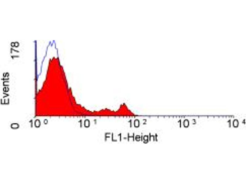 Flow Cytometry (FACS) image for anti-CD4 antibody (CD4 Molecule) (ABIN2165077)