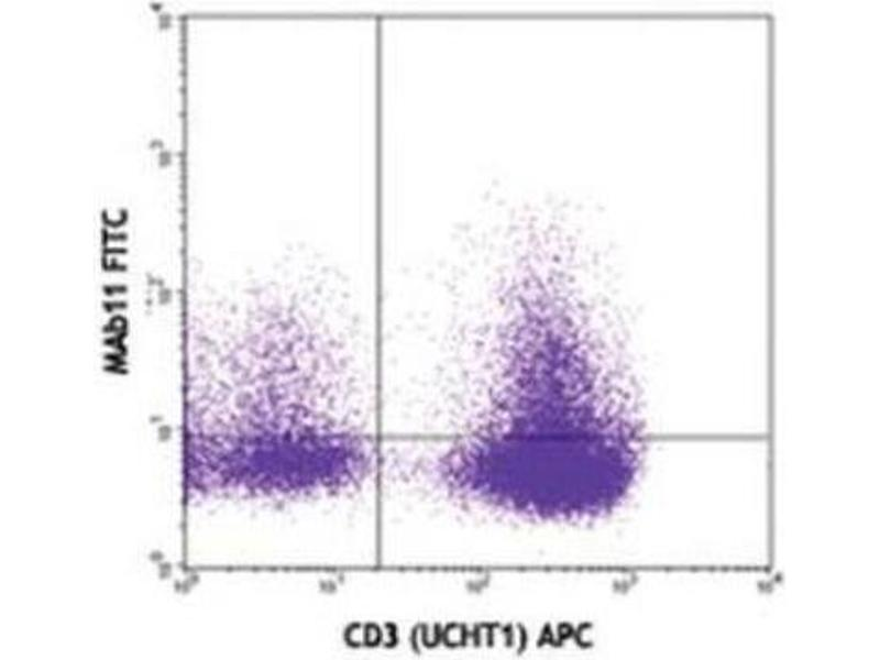 Flow Cytometry (FACS) image for anti-Tumor Necrosis Factor antibody (TNF)  (FITC) (ABIN263070)