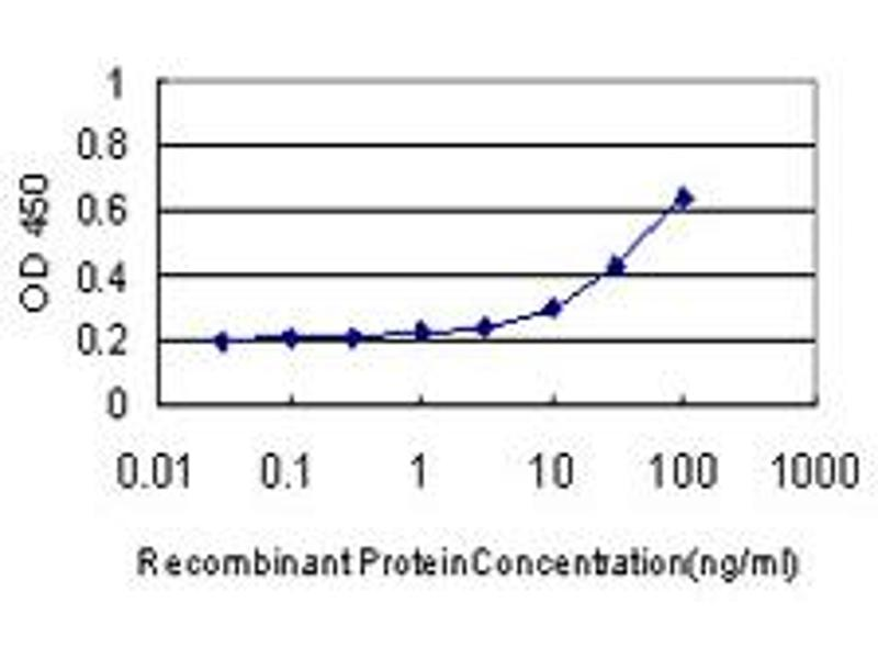 ELISA image for anti-IL1B antibody (Interleukin 1, beta) (AA 170-269) (ABIN516996)