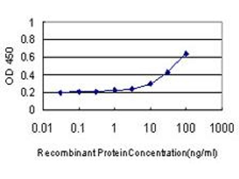ELISA image for anti-Interleukin 1, beta (IL1B) (AA 170-269), (partial) antibody (ABIN516996)