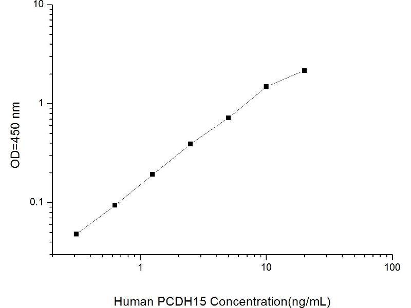 Protocadherin-15 (PCDH15) ELISA Kit (2)