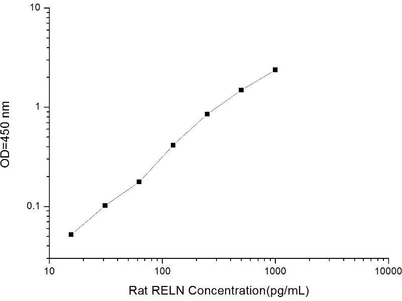 Reelin (RELN) ELISA Kit