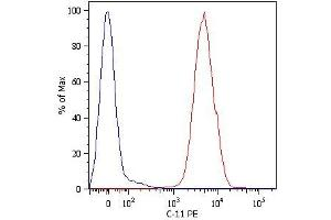 Flow Cytometry (FACS) image for anti-pan Keratin (panKRT) antibody (ABIN94275)