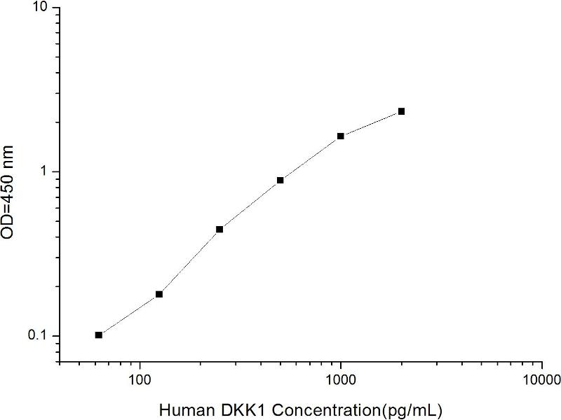 Dickkopf Homolog 1 (Xenopus Laevis) (DKK1) ELISA Kit (2)