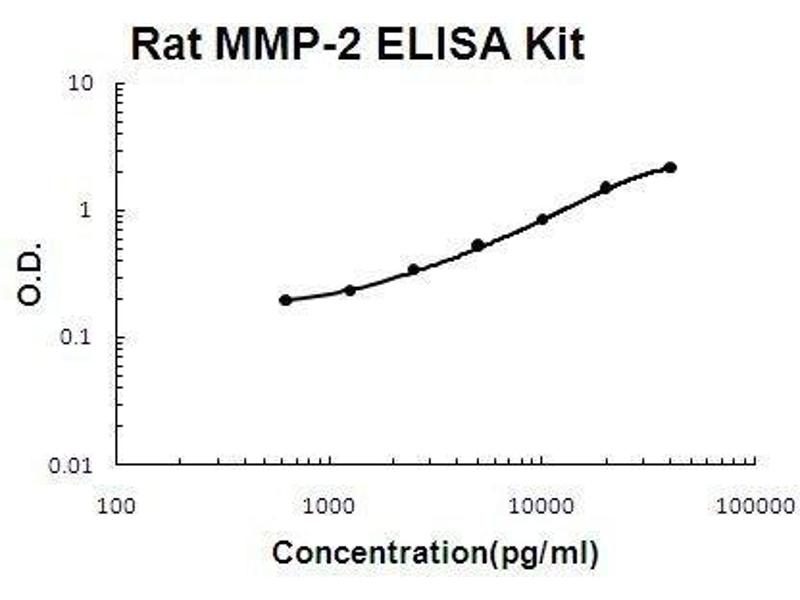 Matrix Metalloproteinase 2 (MMP2) ELISA Kit