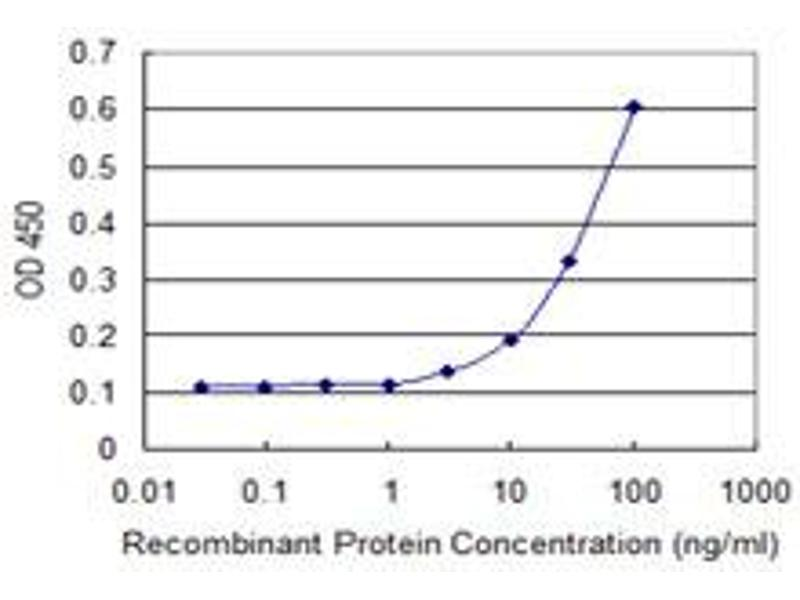 ELISA image for anti-Endoplasmic Reticulum Protein 44 (ERP44) (AA 30-406) antibody (ABIN565003)