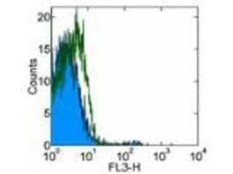 Flow Cytometry (FACS) image for anti-Interleukin 3 Receptor, alpha (Low Affinity) (IL3RA) antibody (ABIN269380)
