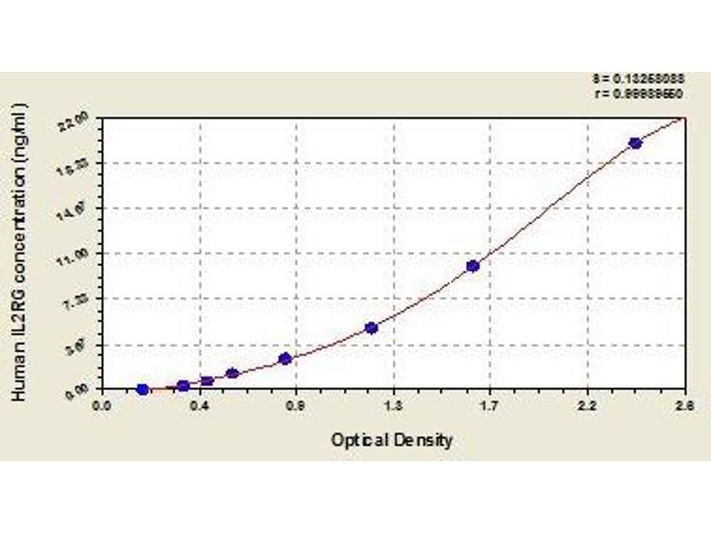 Interleukin 2 Receptor, gamma (IL2RG) ELISA Kit