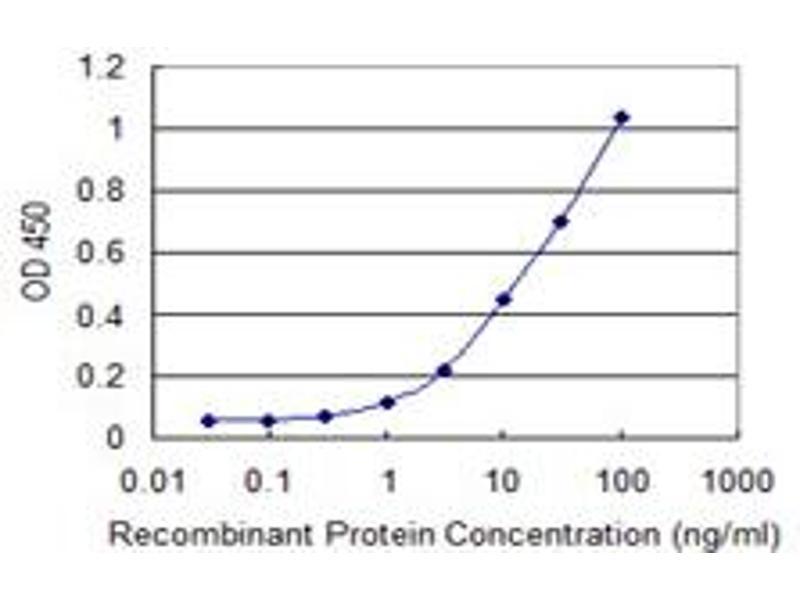 ELISA image for anti-PDPK1 antibody (3-phosphoinositide Dependent Protein Kinase-1) (AA 253-348) (ABIN1327237)