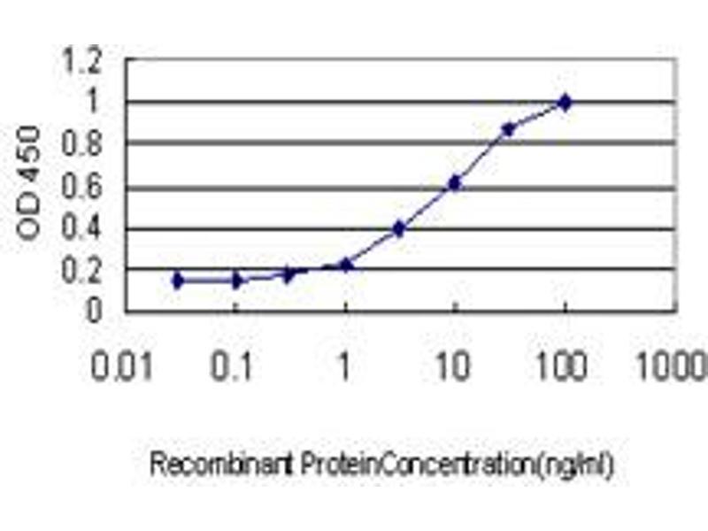 ELISA image for anti-AXL Receptor tyrosine Kinase (AXL) (AA 30-140), (partial) antibody (ABIN560017)