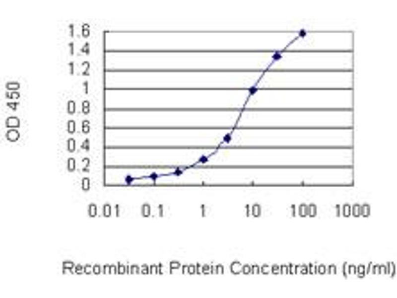 ELISA image for anti-C-Type Lectin Domain Family 2, Member D (CLEC2D) (AA 1-154), (full length) antibody (ABIN565412)