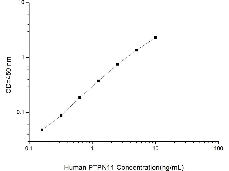 Protein tyrosine Phosphatase, Non-Receptor Type 11 (PTPN11) ELISA Kit