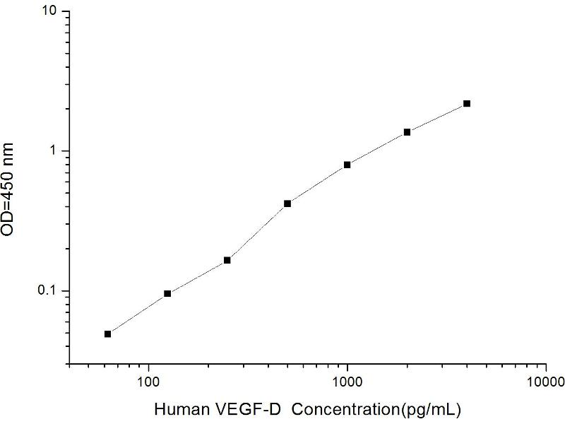 C-Fos Induced Growth Factor (Vascular Endothelial Growth Factor D) (Figf) ELISA Kit (2)