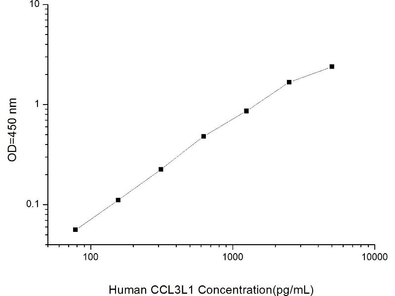 Chemokine (C-C Motif) Ligand 3-Like 1 (CCL3L1) ELISA Kit
