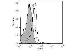 Flow Cytometry (FACS) image for anti-PR Domain Containing 1, with ZNF Domain (PRDM1) (AA 199-409) antibody (Biotin) (ABIN314189)