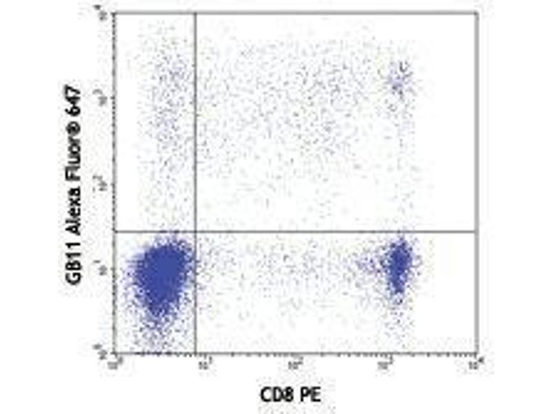 Flow Cytometry (FACS) image for anti-Granzyme B (GZMB) antibody (Alexa Fluor 647) (ABIN2657899)