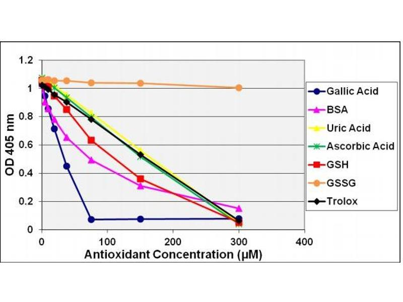 Biochemical Assay (BCA) image for OxiSelect™ Trolox Equivalent Antioxidant Capacity (TEAC) Assay Kit (ABTS) (ABIN5067625)
