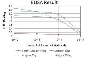 ELISA image for anti-PC4 and SFRS1 Interacting Protein 1 (PSIP1) antibody (ABIN969370)