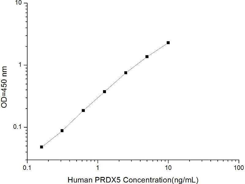 Peroxiredoxin 5 (PRDX5) ELISA Kit (2)
