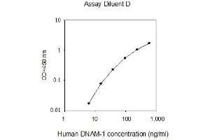 Image no. 1 for CD226 Molecule (CD226) ELISA Kit (ABIN2702960)