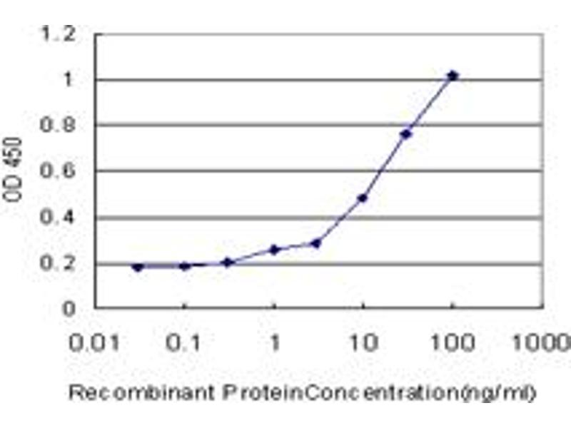 ELISA image for anti-Mitogen-Activated Protein Kinase Kinase 6 (MAP2K6) (AA 231-334), (partial) antibody (ABIN519265)