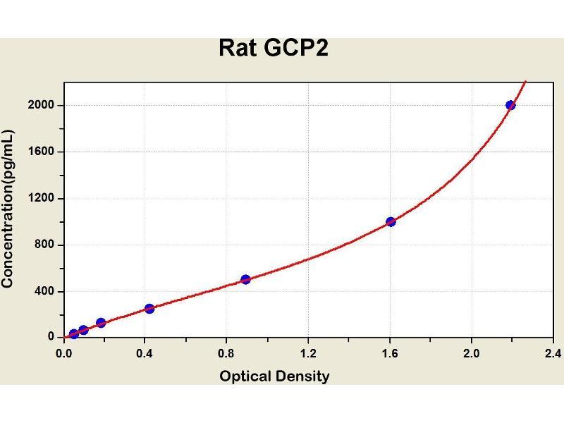 ELISA image for Granulocyte Chemotactic Protein 2 (GCP2) ELISA Kit (ABIN1115243)
