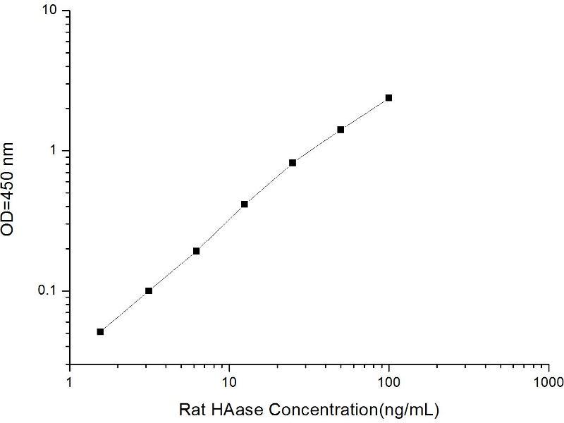 Hyaluronidase (HAase) ELISA Kit