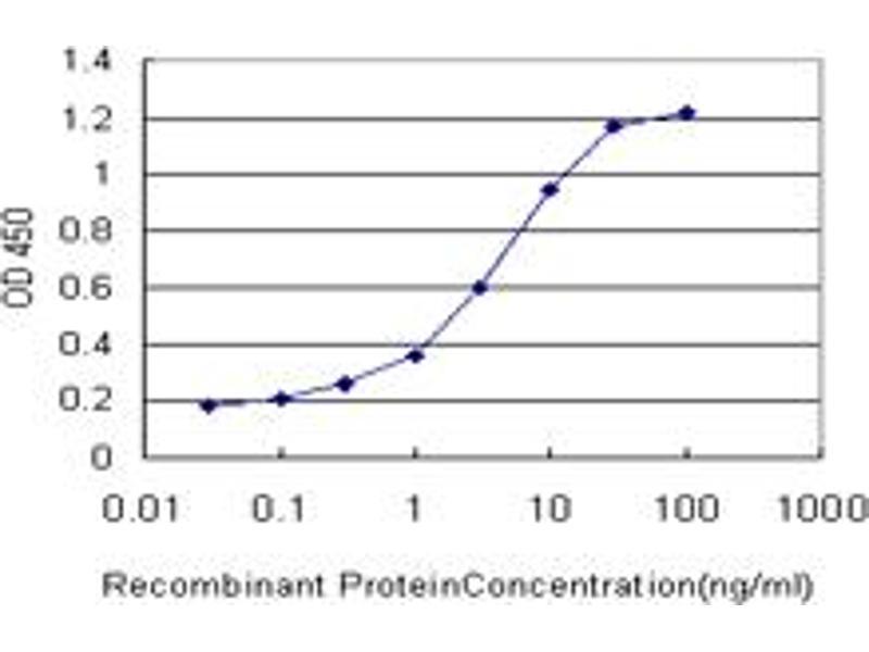 ELISA image for anti-VEGFR2 antibody (Kinase insert Domain Receptor (A Type III Receptor tyrosine Kinase)) (AA 31-130) (ABIN517319)