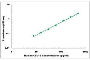 Image no. 1 for Chemokine (C-C Motif) Ligand 16 (CCL16) ELISA Kit (ABIN2708094)