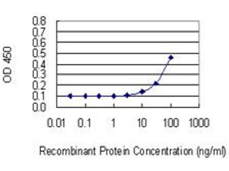 ELISA image for anti-Hepsin (HPN) (AA 40-417), (full length) antibody (ABIN516681)
