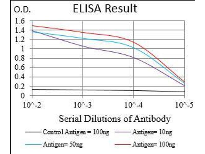 ELISA image for anti-CD36 Molecule (thrombospondin Receptor) (CD36) (AA 30-130) antibody (ABIN5542648)