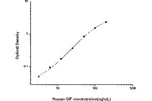 Image no. 1 for Gastric Intrinsic Factor (Vitamin B Synthesis) (GIF) ELISA Kit (ABIN6962012)