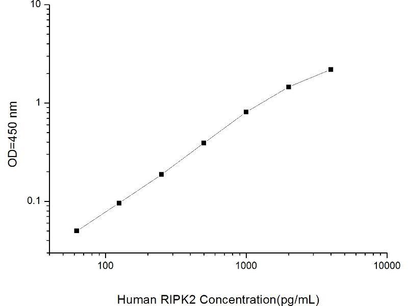 Receptor-Interacting Serine-threonine Kinase 2 (RIPK2) ELISA Kit