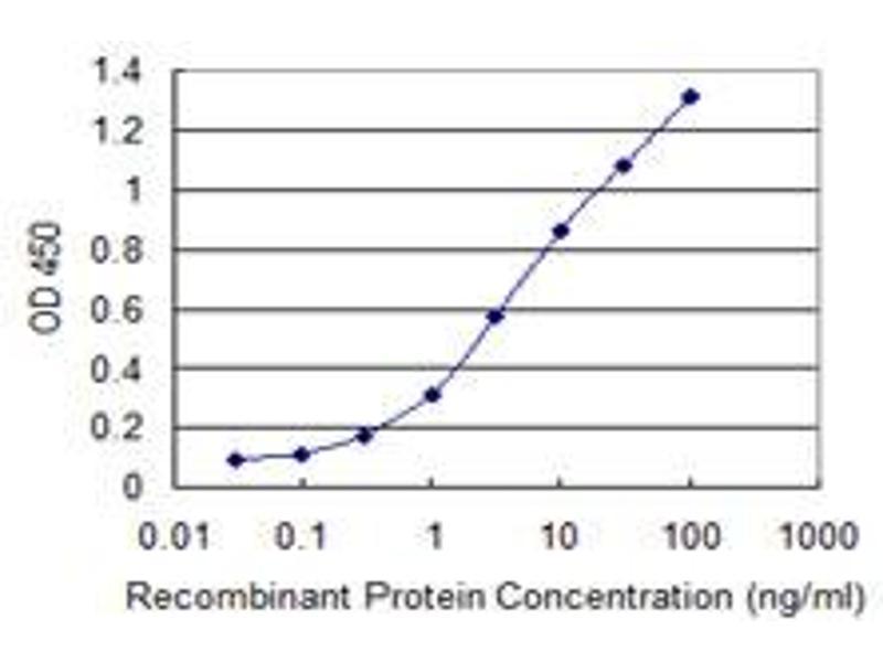 ELISA image for anti-MAP3K7 antibody (Mitogen-Activated Protein Kinase Kinase Kinase 7) (AA 471-579) (ABIN520691)