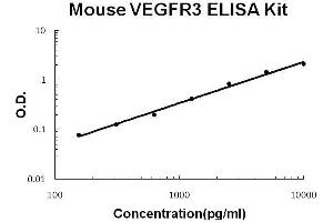 ELISA image for Fms-Related Tyrosine Kinase 4 (FLT4) ELISA Kit (ABIN2859280)