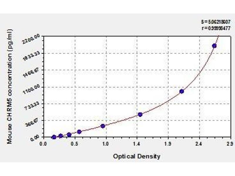 Cholinergic Receptor, Muscarinic 5 (CHRM5) ELISA Kit