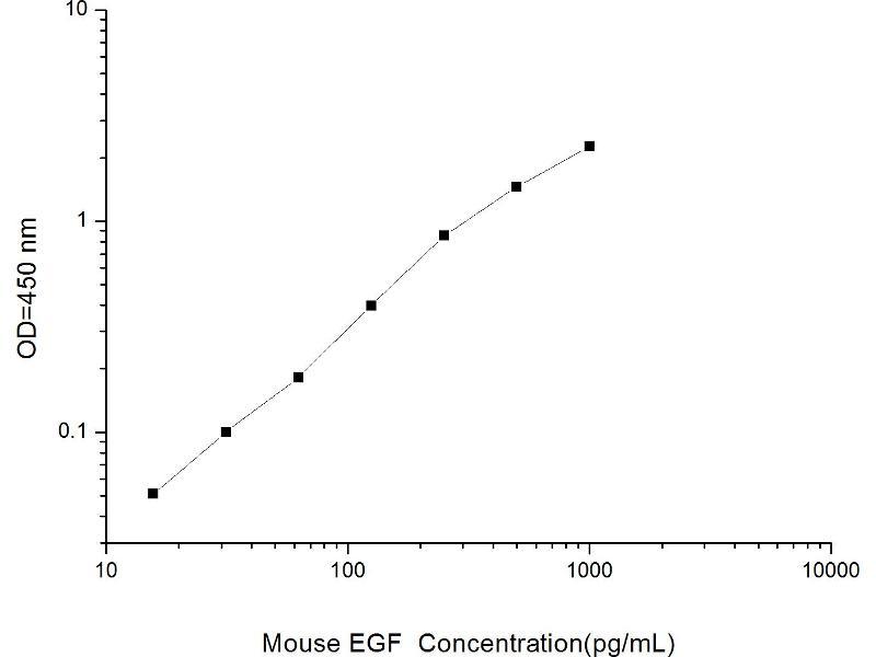 Epidermal Growth Factor (EGF) ELISA Kit (2)